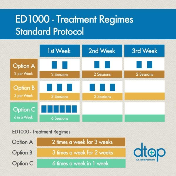 ED1000-regimes