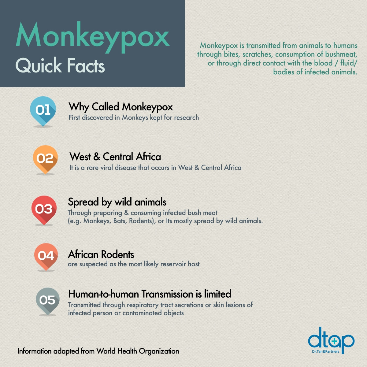 monkeypox quick facts